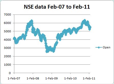 NSE Data